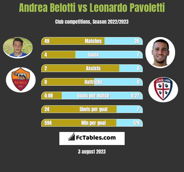 Andrea Belotti vs Leonardo Pavoletti h2h player stats