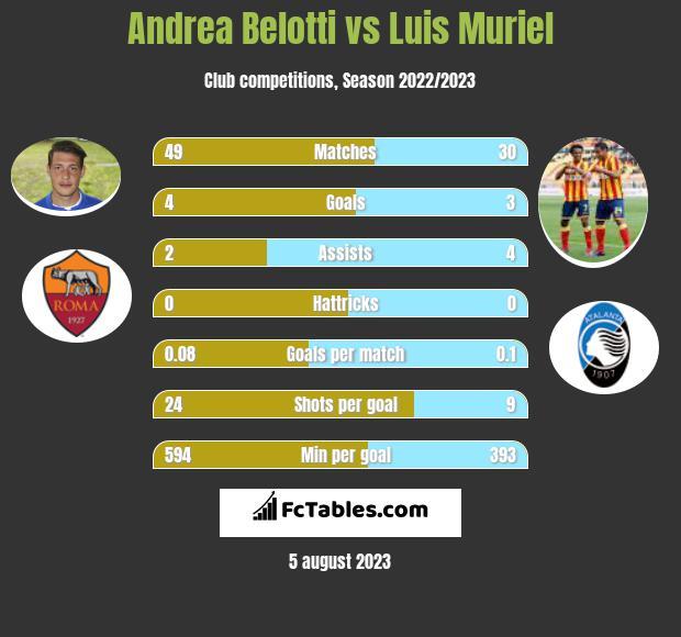 Andrea Belotti vs Luis Muriel