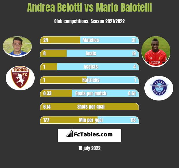 Andrea Belotti vs Mario Balotelli h2h player stats