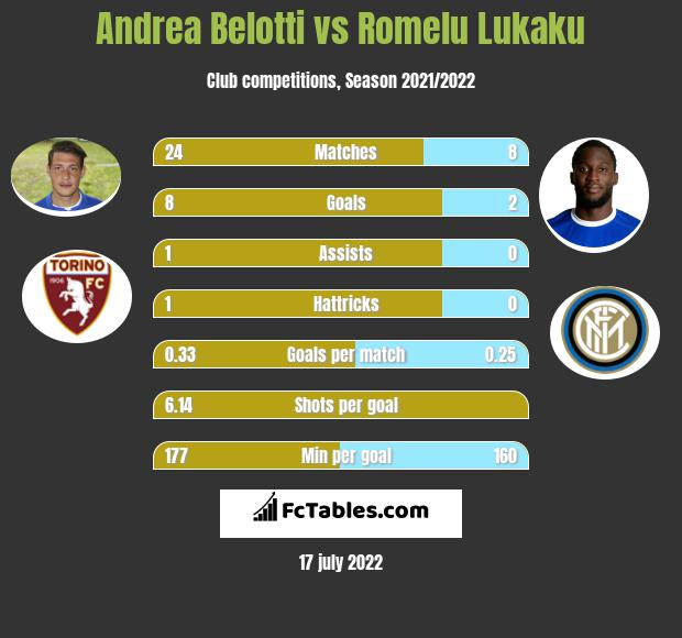 Andrea Belotti vs Romelu Lukaku h2h player stats