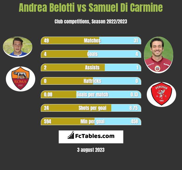 Andrea Belotti vs Samuel Di Carmine h2h player stats