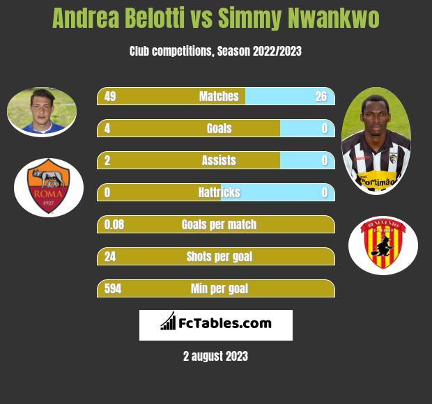Andrea Belotti vs Simmy Nwankwo h2h player stats
