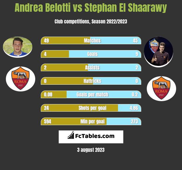 Andrea Belotti vs Stephan El Shaarawy h2h player stats