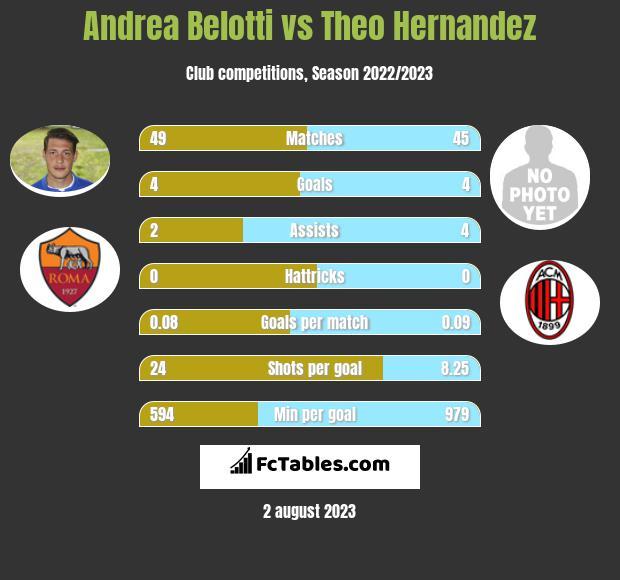 Andrea Belotti vs Theo Hernandez h2h player stats