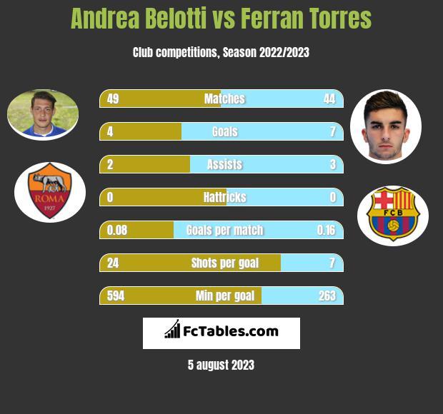 Andrea Belotti vs Ferran Torres h2h player stats