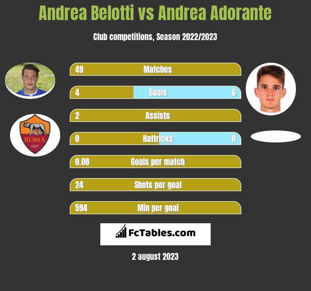 Andrea Belotti vs Andrea Adorante infographic