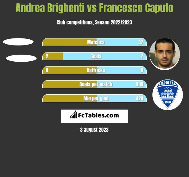 Andrea Brighenti vs Francesco Caputo h2h player stats