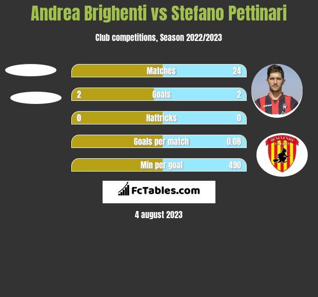 Andrea Brighenti vs Stefano Pettinari h2h player stats