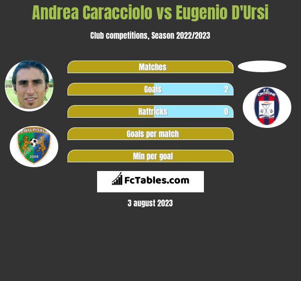 Andrea Caracciolo vs Eugenio D'Ursi h2h player stats