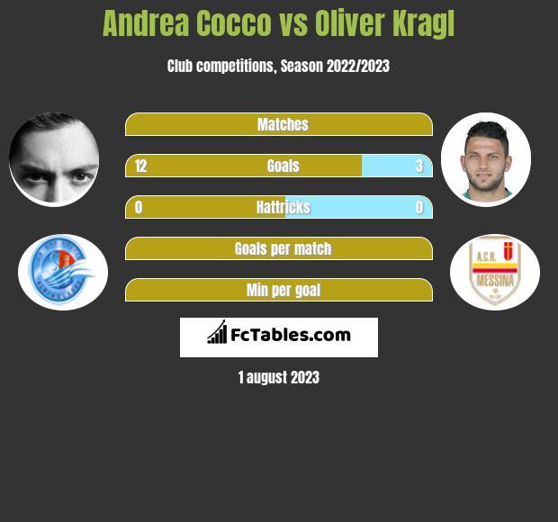 Andrea Cocco vs Oliver Kragl h2h player stats