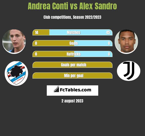 Andrea Conti vs Alex Sandro infographic