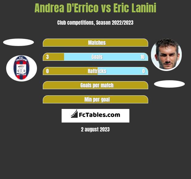 Andrea D'Errico vs Eric Lanini h2h player stats