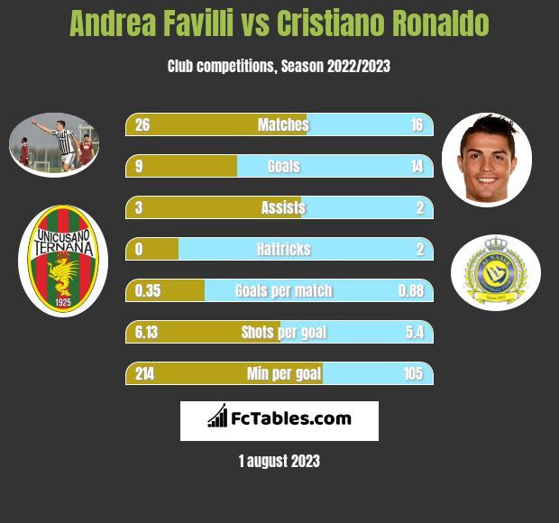 Andrea Favilli vs Cristiano Ronaldo h2h player stats