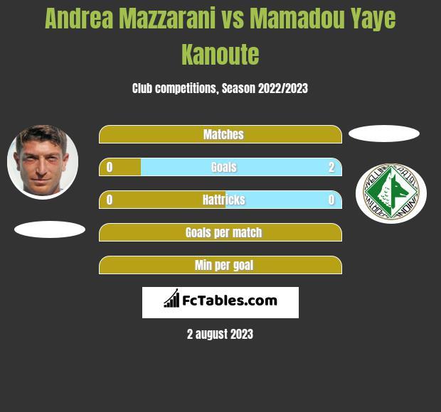 Andrea Mazzarani vs Mamadou Yaye Kanoute h2h player stats