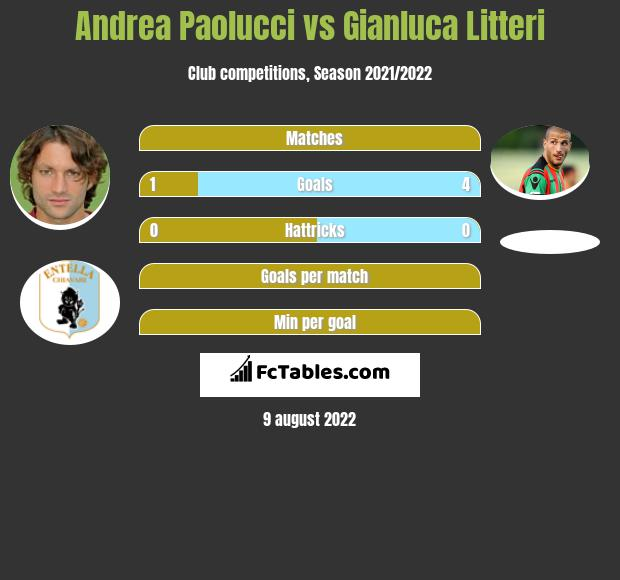 Andrea Paolucci vs Gianluca Litteri h2h player stats