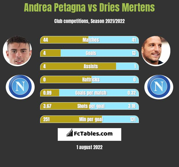 Andrea Petagna vs Dries Mertens h2h player stats