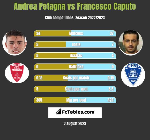 Andrea Petagna vs Francesco Caputo h2h player stats