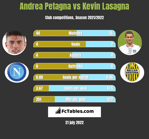 Andrea Petagna vs Kevin Lasagna h2h player stats