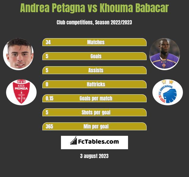 Andrea Petagna vs Khouma Babacar h2h player stats