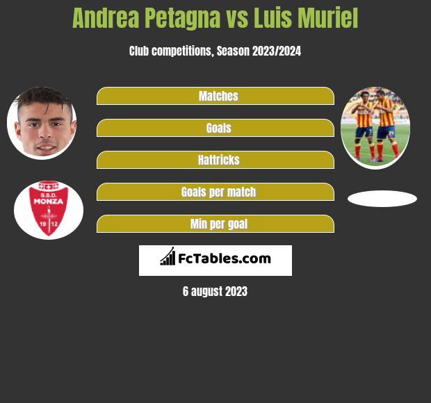 Andrea Petagna vs Luis Muriel h2h player stats