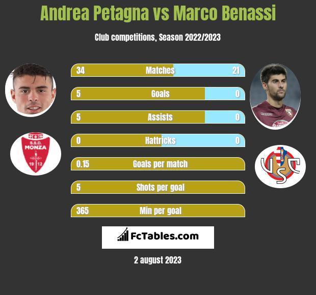 Andrea Petagna vs Marco Benassi h2h player stats