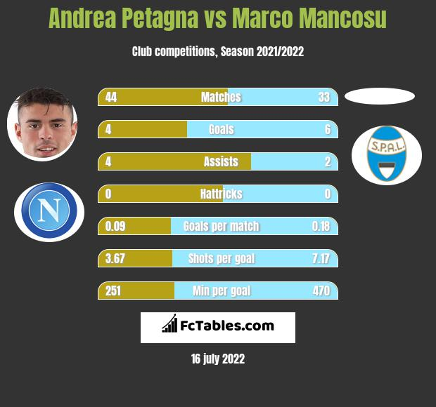 Andrea Petagna vs Marco Mancosu h2h player stats