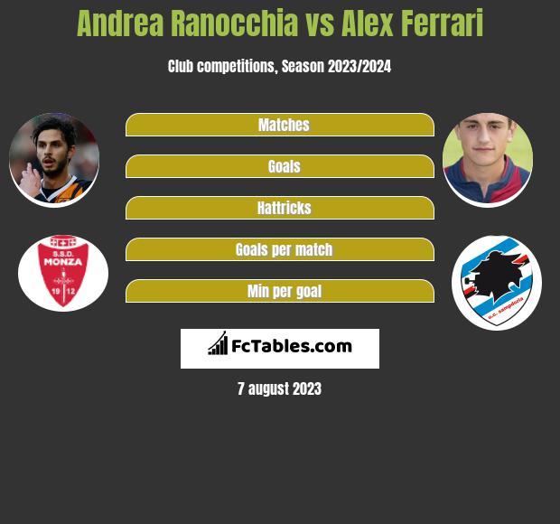 Andrea Ranocchia vs Alex Ferrari infographic