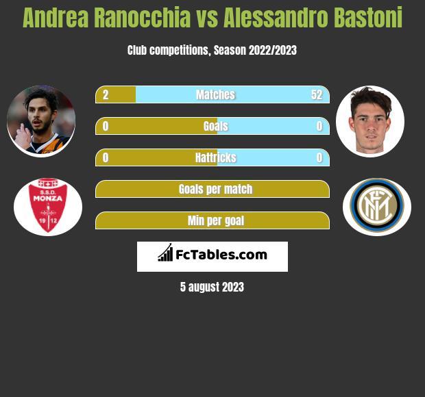 Andrea Ranocchia vs Alessandro Bastoni infographic