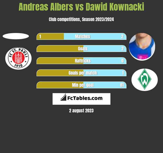 Andreas Albers vs Dawid Kownacki h2h player stats