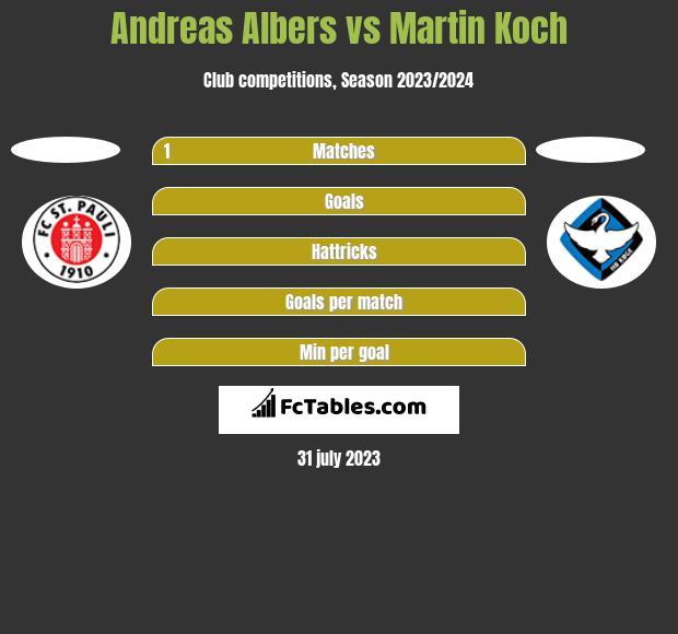 Andreas Albers vs Martin Koch h2h player stats