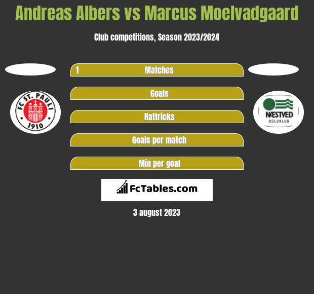 Andreas Albers vs Marcus Moelvadgaard h2h player stats