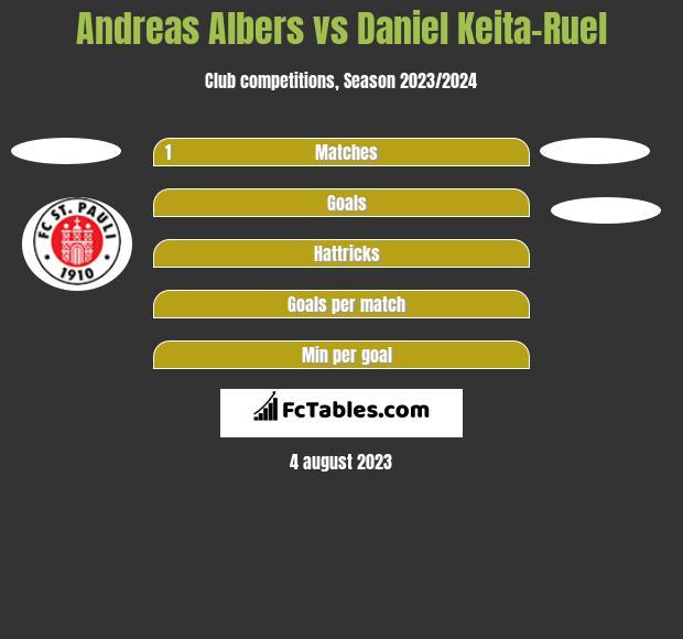 Andreas Albers vs Daniel Keita-Ruel h2h player stats