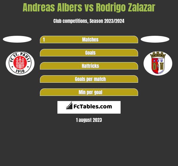 Andreas Albers vs Rodrigo Zalazar h2h player stats