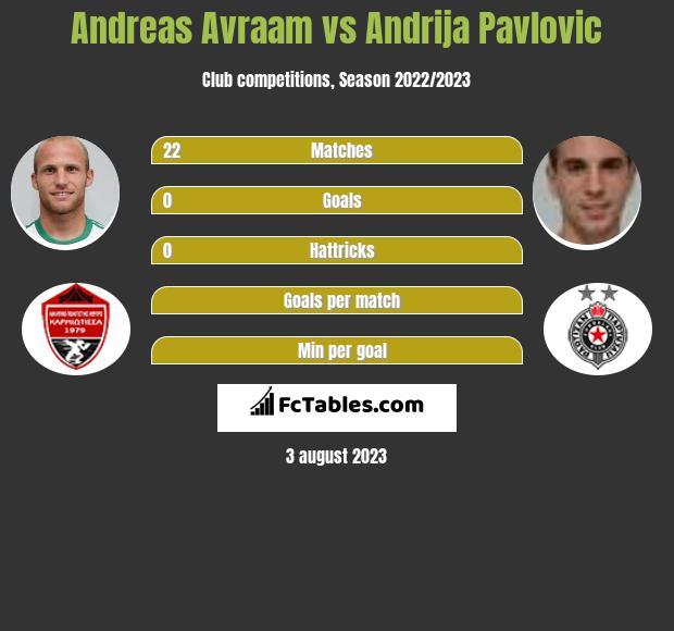 Andreas Avraam vs Andrija Pavlovic h2h player stats