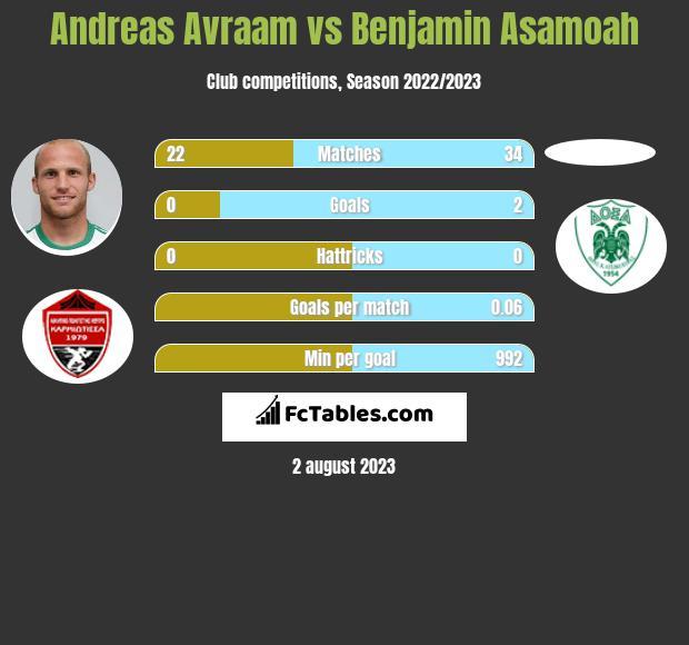 Andreas Avraam vs Benjamin Asamoah h2h player stats