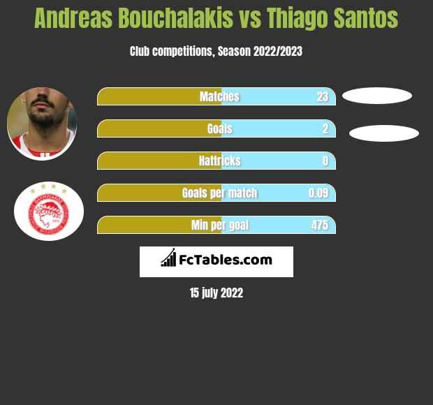 Andreas Bouchalakis vs Thiago Santos infographic