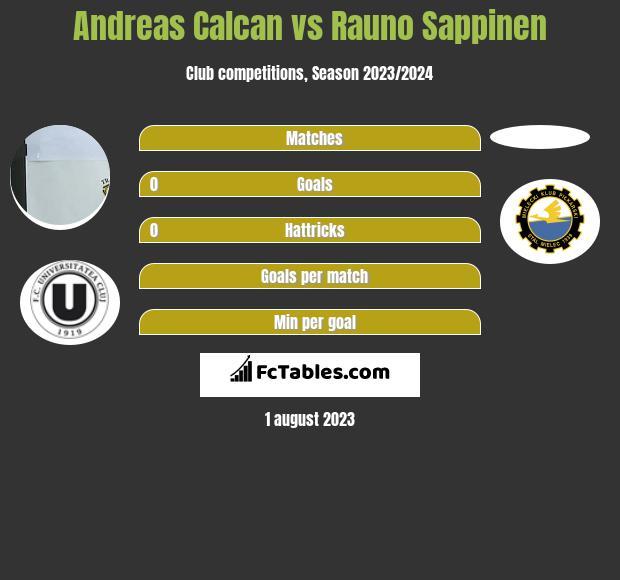 Andreas Calcan vs Rauno Sappinen h2h player stats
