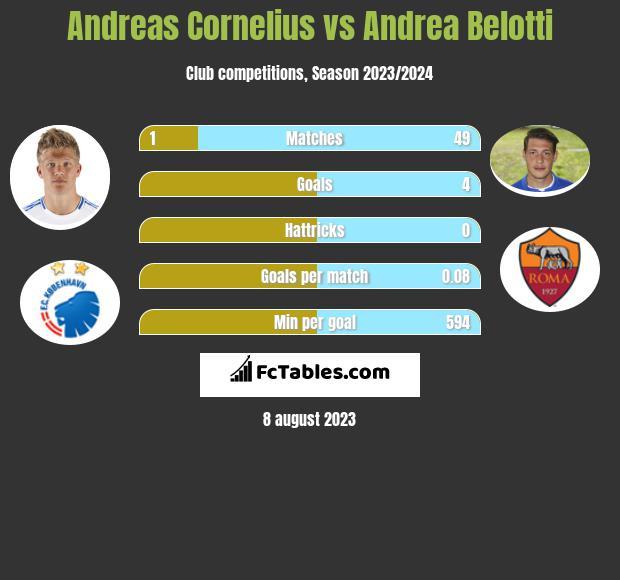 Andreas Cornelius vs Andrea Belotti infographic