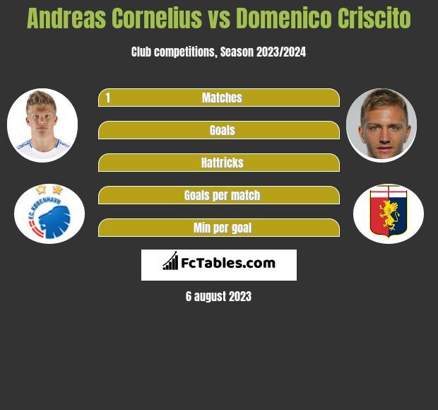 Andreas Cornelius vs Domenico Criscito infographic