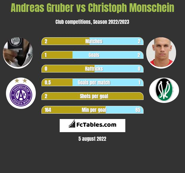 Andreas Gruber vs Christoph Monschein h2h player stats