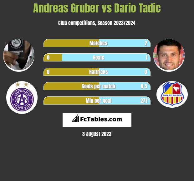 Andreas Gruber vs Dario Tadic h2h player stats