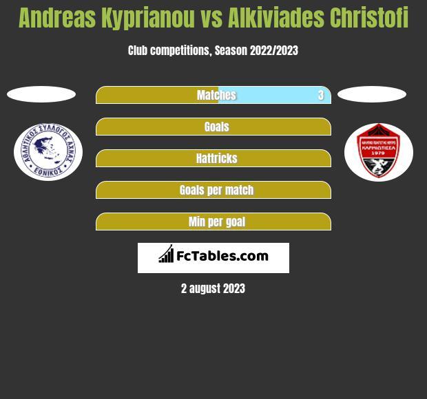 Andreas Kyprianou vs Alkiviades Christofi h2h player stats