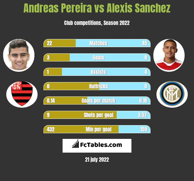 Andreas Pereira vs Alexis Sanchez infographic