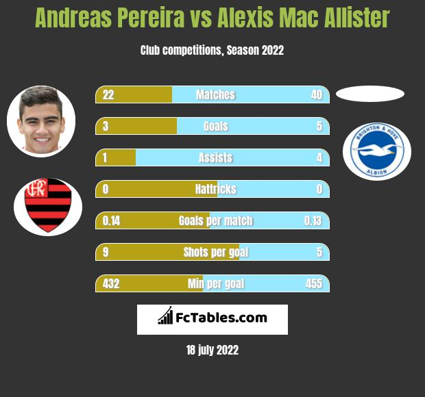 Andreas Pereira vs Alexis Mac Allister infographic