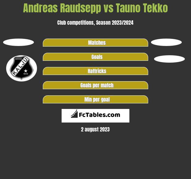 Andreas Raudsepp vs Tauno Tekko h2h player stats