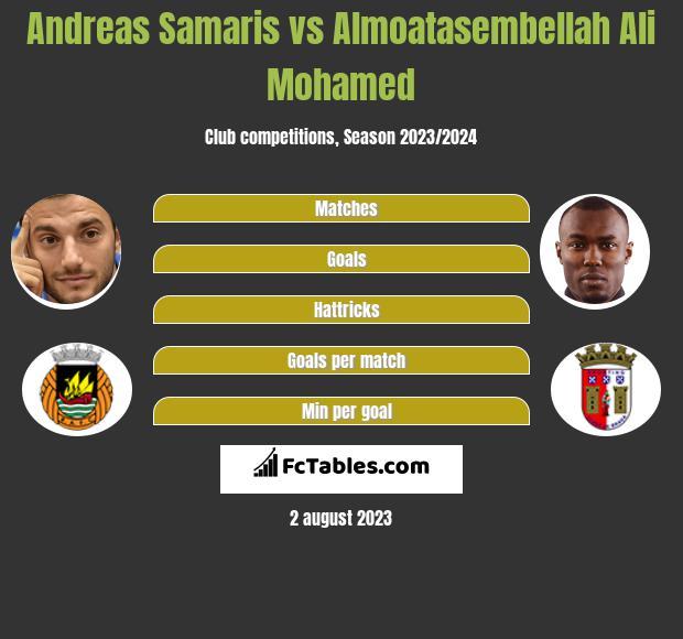 Andreas Samaris vs Almoatasembellah Ali Mohamed infographic