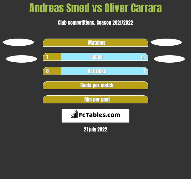 Andreas Smed vs Oliver Carrara h2h player stats