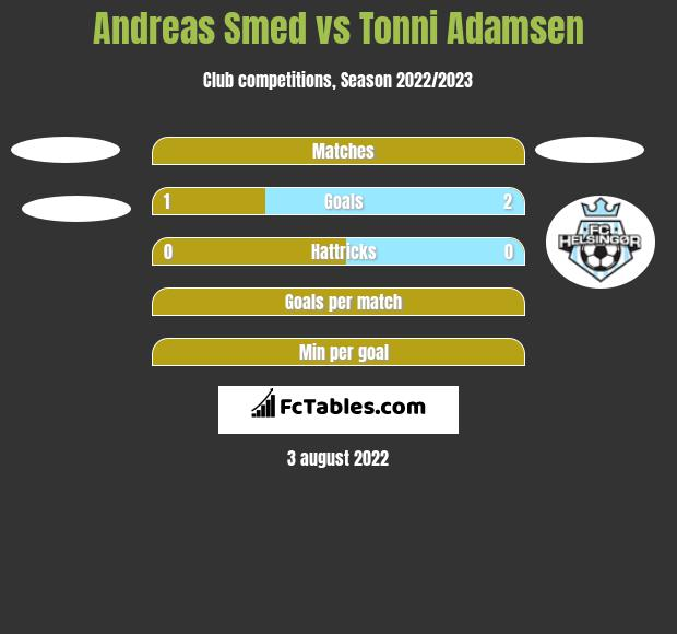 Andreas Smed vs Tonni Adamsen h2h player stats