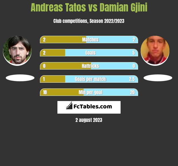 Andreas Tatos vs Damian Gjini h2h player stats