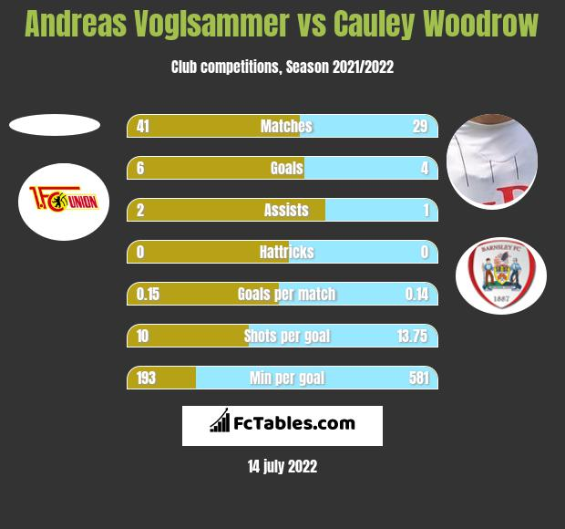 Andreas Voglsammer vs Cauley Woodrow h2h player stats